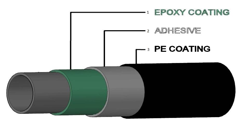 3LPE Coated Pipes : Arabian Steel Pipes Jordan, Tubular and Lattice